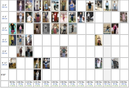 Heightweight Chart With Photos Of Real People Pageslap